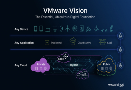 The VMware Factor